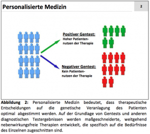Abbildung: Personalisierte Medizin
