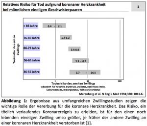 Abbildung: Relatives Risiko für Tod aufgrund koronarer Herzkrankheit