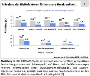 Abbildung: Prävalenz der Risikofaktoren für koronare Herzkrankheit