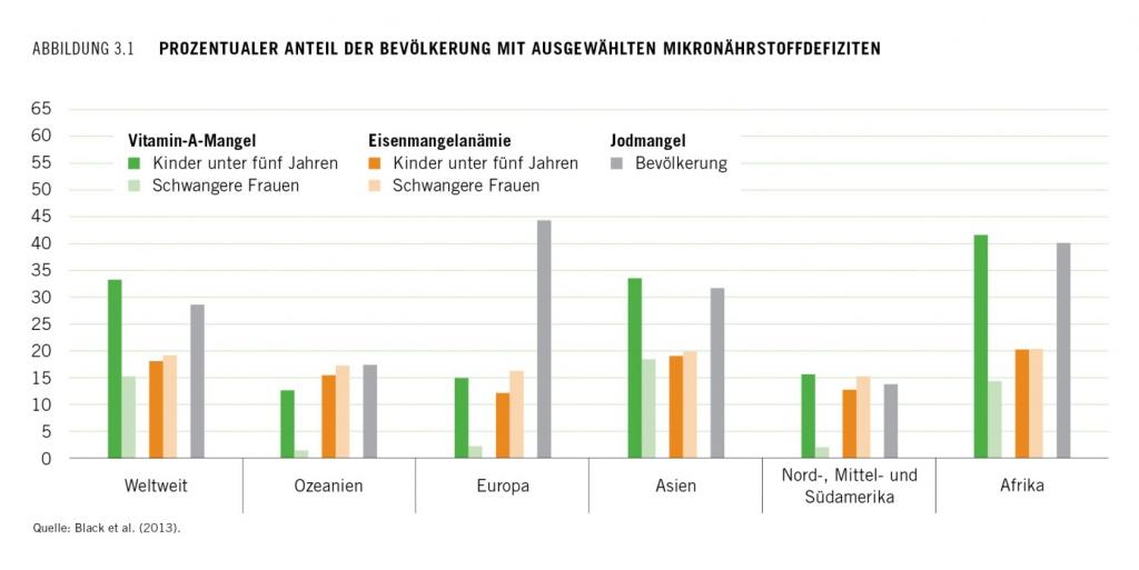 Abb_1 Prozentualer Anteil der Bevölkerung mit Mikronährstoffen