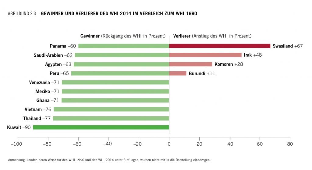Abb_3 Gewinner und Verlierer der WHI 2014 im Vergleich zu WHI 1990