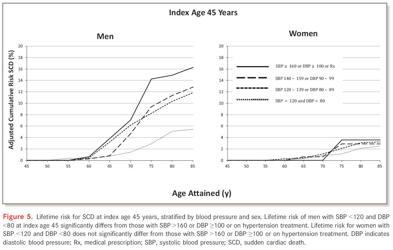 Lifetime risk for SCD