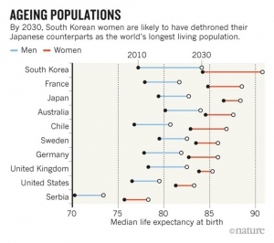 median life expectancy 2030